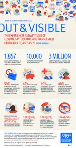 [Infographic] Out & Visible: The Experiences and Attitudes of Lesbian, Gay, Bisexual and Transgender Older Adults, Ages 45-75