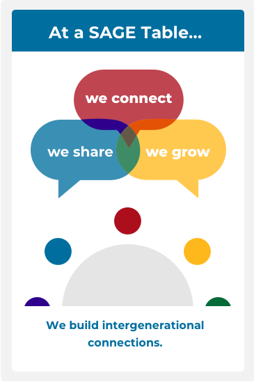 Picture of table with talk bubbles marked we share we connect we grow